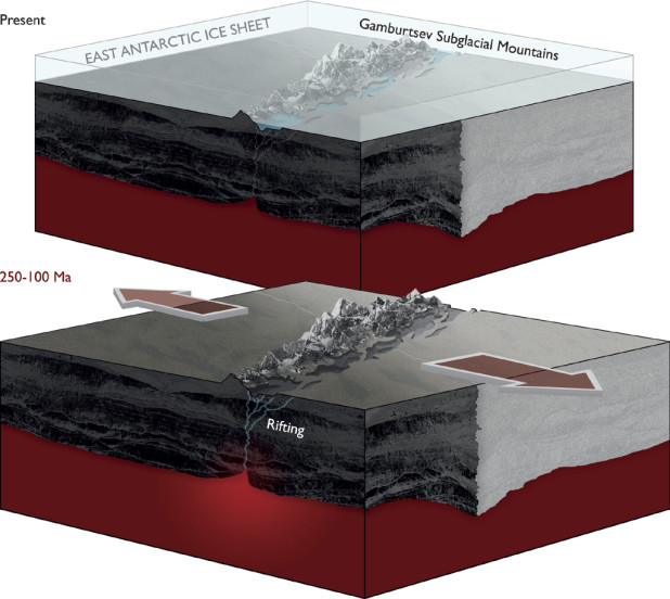 Schematic showing that proposed rifting processes within the East Antarctic Rift System provided the tectonic trigger for uplift of the Gamburtsev Mountains.