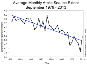 Arctic sea ice extent has been in decline since the satellite era, as shown here for the month of September. The black line shows the average sea ice extent for September for the years 1978 to 2013 as seen by space-based measurements. The blue line displays the best linear fit to data. Year-to-year variability about the overall decline in sea ice extent is also evident. (Credit: NSIDC)