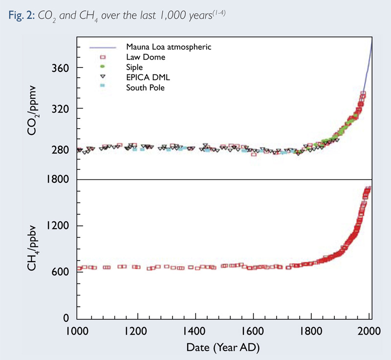 Fig 2: CO2 and CH4 over the last 1,000 years(1-4)