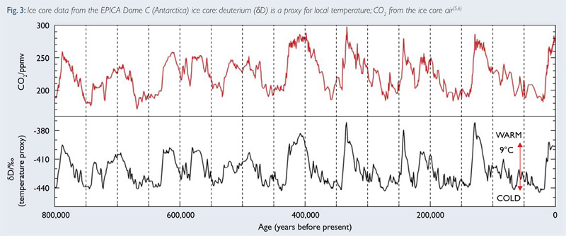 Fig 3: Ice core data from the EPICA Dome C (Antarctica) ice core: deuterium ( D) is a proxy for local temperature; CO2 from the ice core air(5,6)