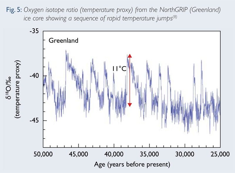 Fig 5: Oxygen isotope ratio (temperature proxy) from the NorthGRIP (Greenland) ice core showing a sequence of rapid temperature jumps.(8)