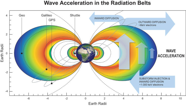 Wave acceleration in the radiation belts