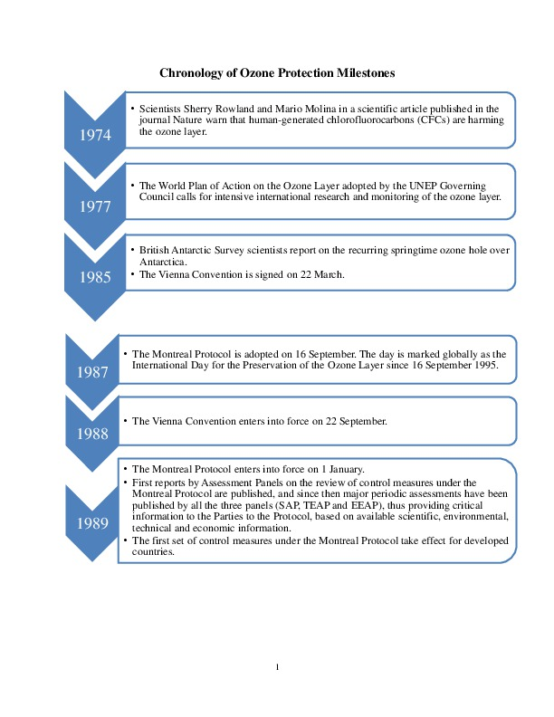 Chronology of Ozone Protection Milestones-thumbnail