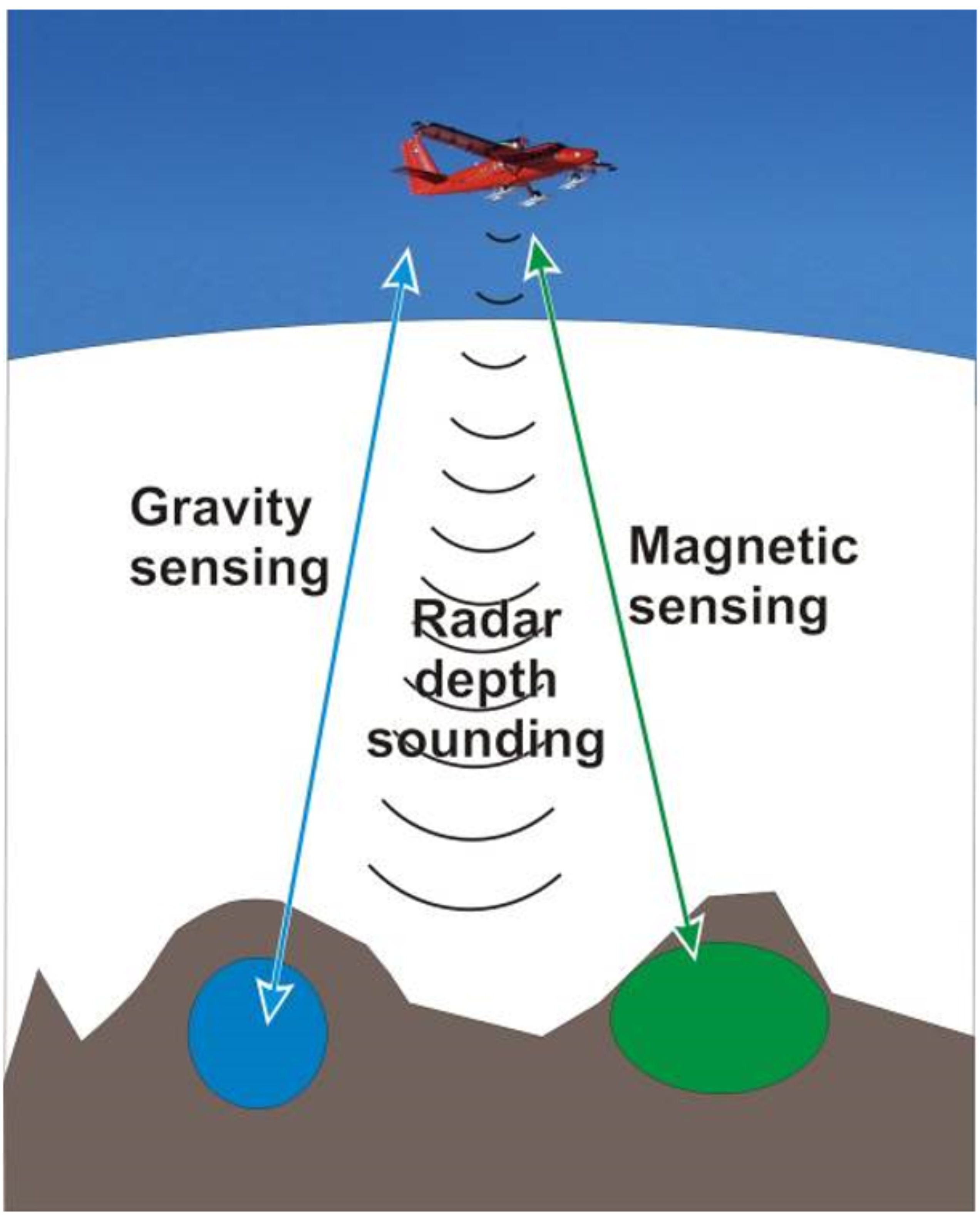 Key scientific techniques.        Gravity sensors: Map regional variations in the geoid (global gravity field) and density variations in the local underlying rocks. Radar: Reveals subglacial topography, subglacial lakes and layers in the ice. Magnetic sensors:  Map magnetic properties of underlying rocks.                                    Laser and ASIRAS radar: Ice surface elevation and shallow snow processes.
