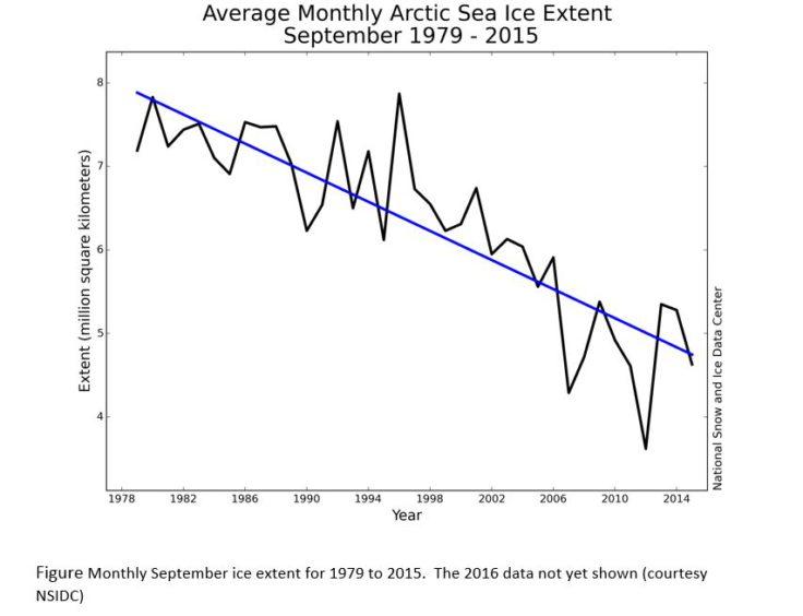 arctic-graph1