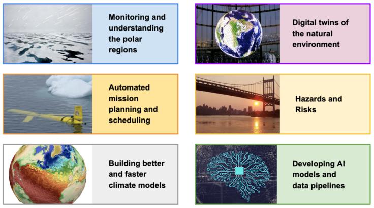 BAS AI Lab Themes