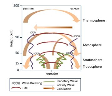 Schematic of atmospheric waves and the large-scale circulations they drive.