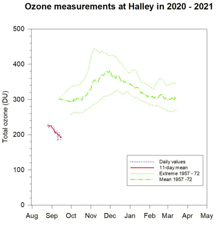 Ozone Measurements at Halley 2020 2021