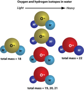Water isotopes diagram