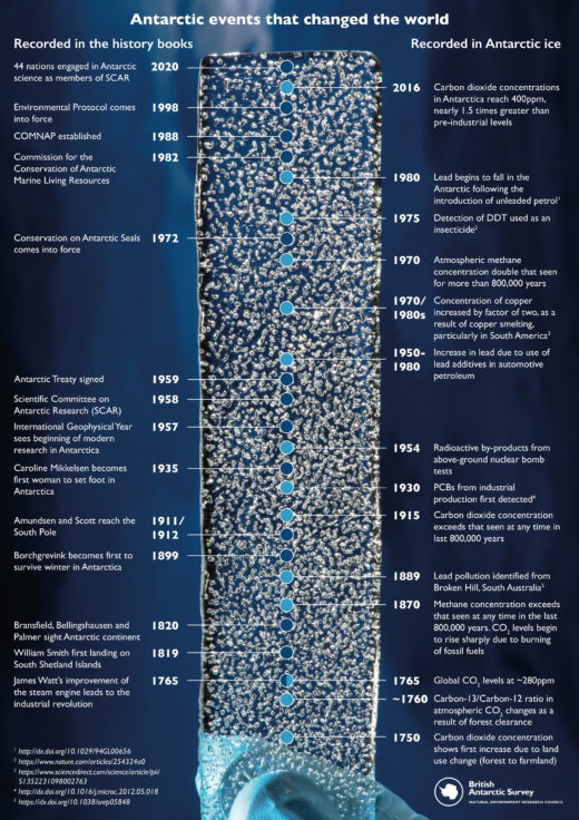 Ice Core Timeline