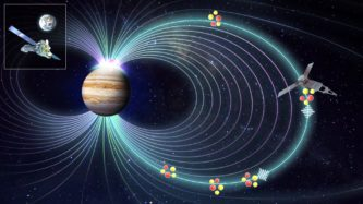 A diagram of the magnetic lines around the planet Jupiter, with the satellites that measure them